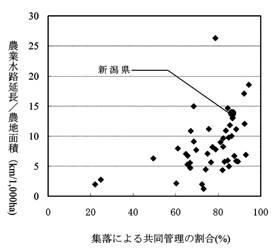 図.集落による共同管理の割合と水利施設のストック水準(都道府県の中で見ると、新潟県は、農業関係の共有資源のストック水準が高く、共同管理の水準も高い)
